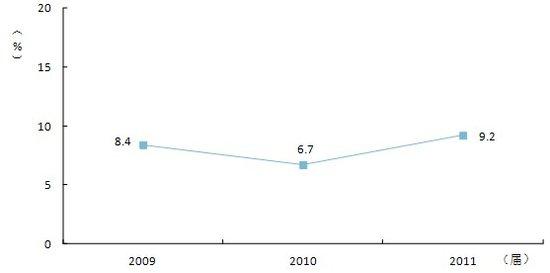 [就业蓝皮书显示2013]就业蓝皮书显示2011级本科毕业生读研比例上升