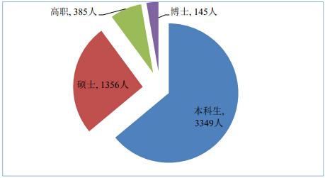 北京化工大学2014届硕士研究生|北京化工大学2014届硕士研究生就业率97.93%