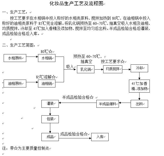 化妆品生产流程图下载