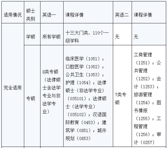 考研常识解读:考研英语一和英语二的区别