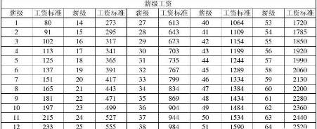事业单位薪级工资对照表(最新最全)